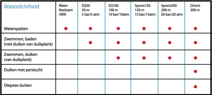 waterdichtheidtabel2